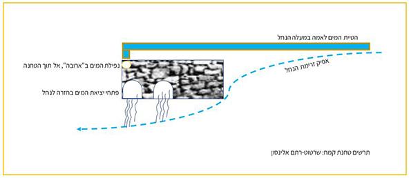 תרשים המראה כיצד פעלו טחנות הקמח | שרטוט: רתם אלינסון